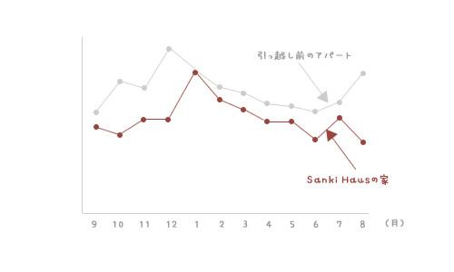 静岡県静岡市の工務店Sanki Haus(サンキハウス)・光熱費比較グラフ