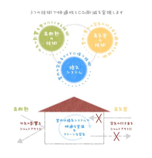 静岡県静岡市の工務店Sanki Haus(サンキハウス)・高気密・高断熱・換気システムの3つの技術で快適性と省エネを実現します