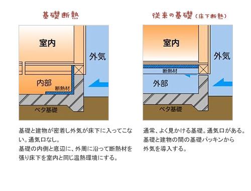 静岡県静岡市の工務店Sanki Haus(サンキハウス)・基礎断熱・基礎と建物が密着し外気が床下に入ってこない・通気口なし・基礎の内側と外周に沿って断熱材を張り・床下を室内と同じ温熱環境にする