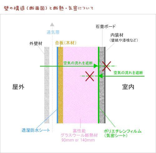 静岡県静岡市の工務店Sanki Haus(サンキハウス)・高気密高断熱結露対策も万全な壁(断面図)