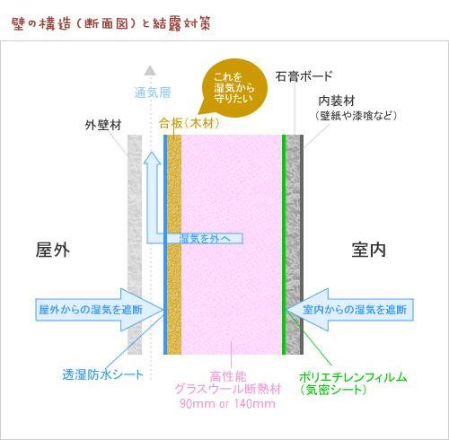 静岡県静岡市の工務店Sanki Haus(サンキハウス)・壁の結露対策・壁断面図