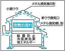 静岡県静岡市の工務店Sanki Haus(サンキハウス)・外壁通気工法概念図