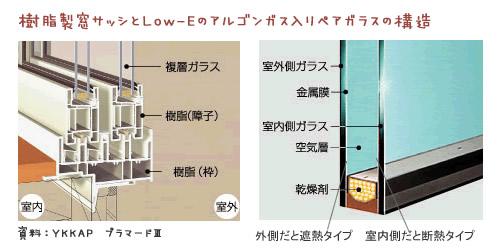 静岡県静岡市の工務店Sanki Haus(サンキハウス)・樹脂製窓サッシとLow-Eのアルゴンガス入りペアガラス