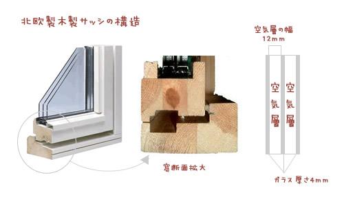 静岡県静岡市の工務店Sanki Haus(サンキハウス)・北欧製木製サッシ構造