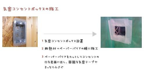 静岡県静岡市の工務店Sanki Haus(サンキハウス)・気密コンセントボックスの施工