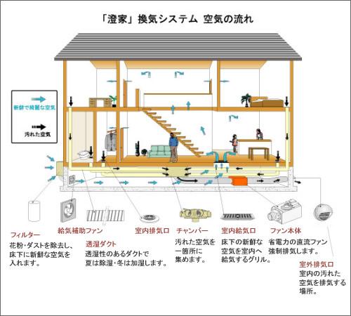 静岡県静岡市の工務店Sanki Haus(サンキハウス)・24時間換気システム澄家図解
