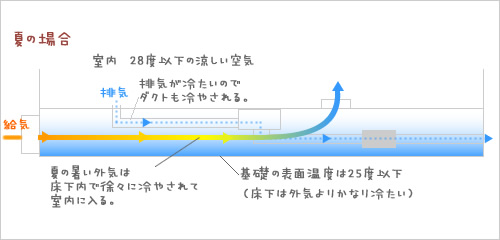 静岡県静岡市の工務店Sanki Haus(サンキハウス)・24時間換気システム澄家図解・夏の場合