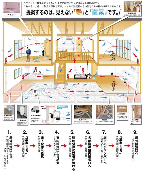 静岡県静岡市の工務店Sanki Haus(サンキハウス)・24時間換気システム澄家ECO図解